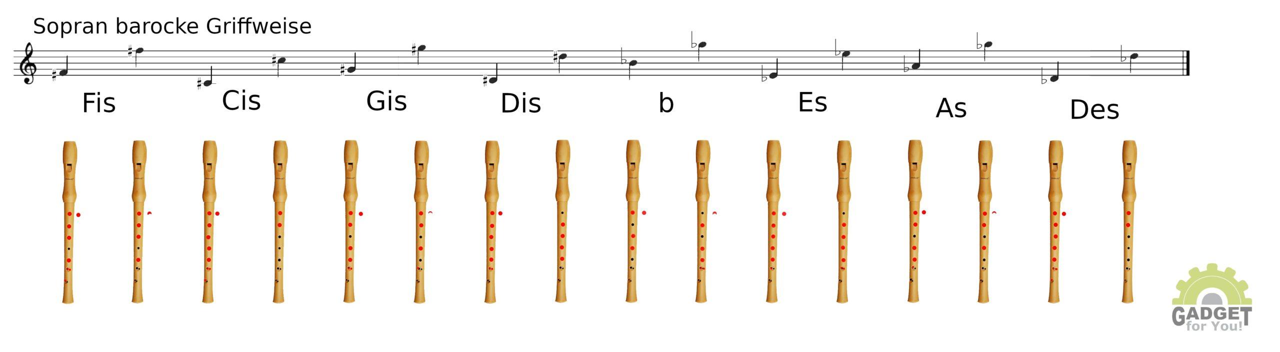 Grifftabelle Blockflöte Barock
